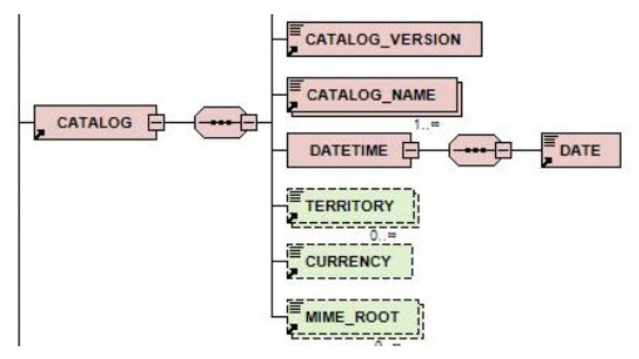Revision release ETIM BMEcat guideline